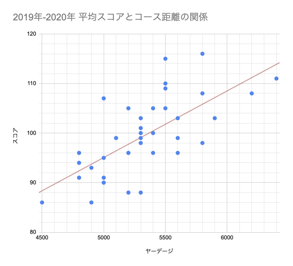 Relation chart of score and course yardage